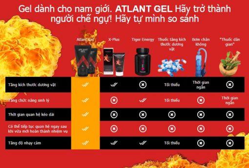 So sánh Altant Gel